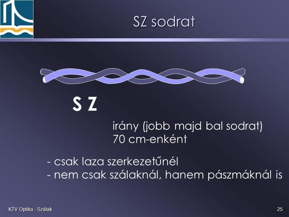 25KTV Optika - Szálak SZ sodrat S Z irány (jobb majd bal sodrat) 70 cm-enként - csak laza szerkezetűnél - nem csak szálaknál, hanem pászmáknál is