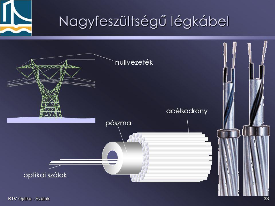 33KTV Optika - Szálak Nagyfeszültségű légkábel nullvezeték acélsodrony pászma optikai szálak