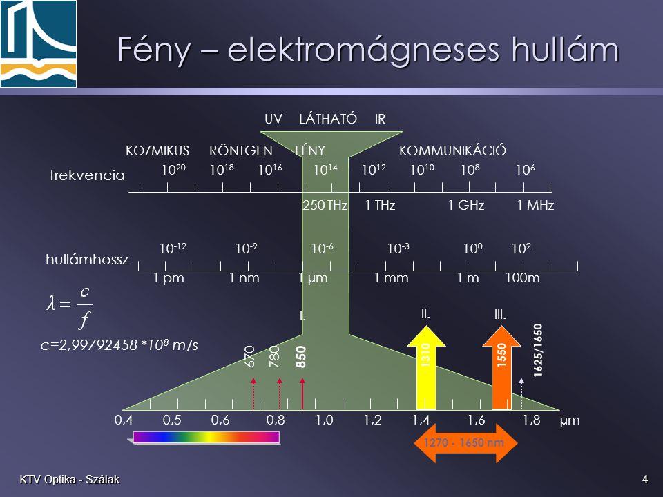 4KTV Optika - Szálak Fény – elektromágneses hullám UVLÁTHATÓIR c=2,99792458 *10 8 m/s 0,40,50,60,81,01,21,41,61,8 µm 850 670780 1310 1550 1625/1650 I.