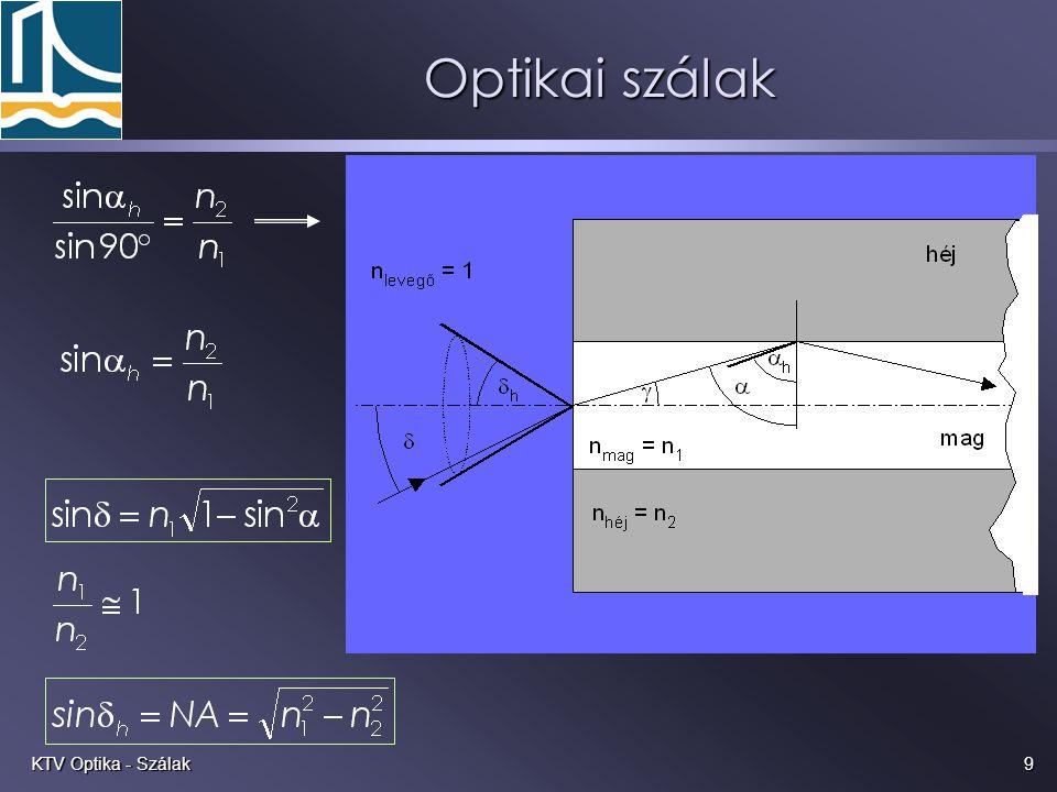 9KTV Optika - Szálak Optikai szálak