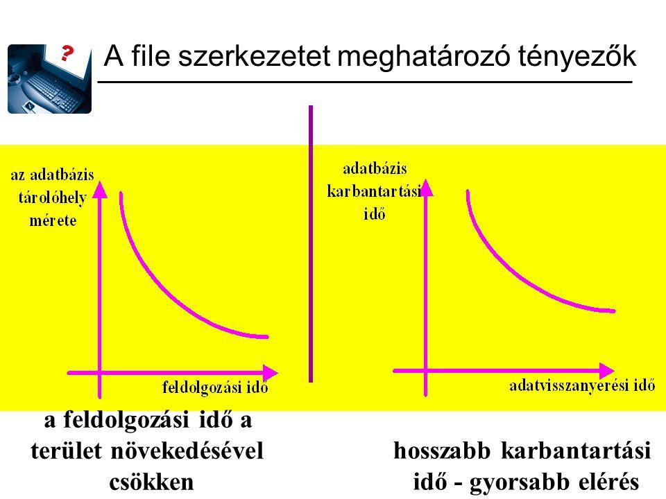 A file szerkezetet meghatározó tényezők a feldolgozási idő a terület növekedésével csökken hosszabb karbantartási idő - gyorsabb elérés