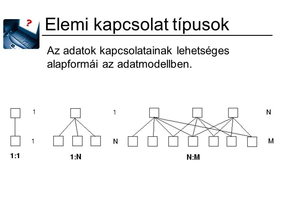 Elemi kapcsolat típusok Az adatok kapcsolatainak lehetséges alapformái az adatmodellben.
