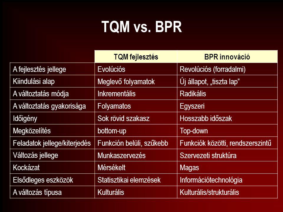 """TQM vs. BPR TQM fejlesztésBPR innováció A fejlesztés jellege EvolúciósRevolúciós (forradalmi) Kiindulási alap Meglevő folyamatokÚj állapot, """"tiszta la"""
