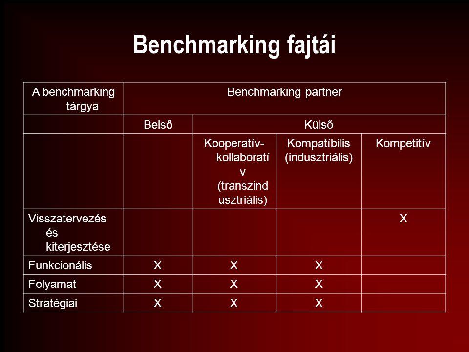 Benchmarking fajtái A benchmarking tárgya Benchmarking partner BelsőKülső Kooperatív- kollaboratí v (transzind usztriális) Kompatíbilis (indusztriális