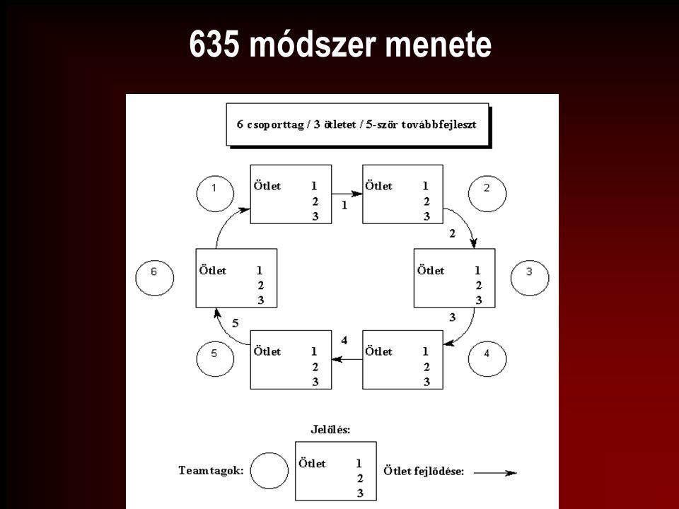 635 módszer menete