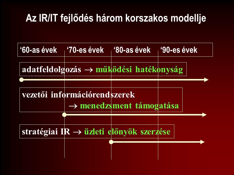 Az IR/IT fejlődés három korszakos modellje '60-as évek'70-es évek'80-as évek'90-es évek adatfeldolgozás  működési hatékonyság vezetői információrends