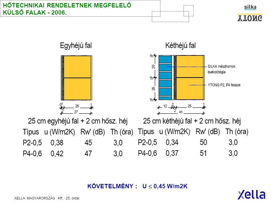 XELLA MAGYARORSZÁG Kft. · 24. oldal HŐTECHNIKAI RENDELETNEK MEGFELELŐ csomópontok - 2006. után -tetőtéri DA koporsó födém- hőtárolás -P2-0,5 külső fal