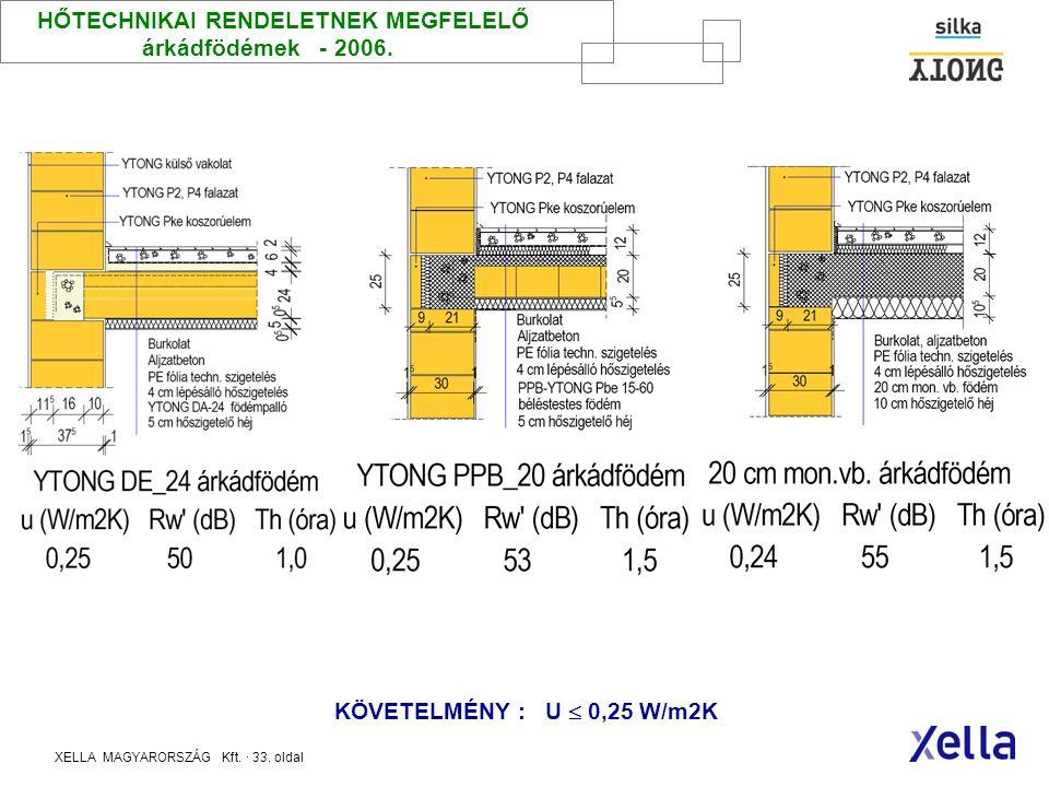 XELLA MAGYARORSZÁG Kft. · 32. oldal HŐTECHNIKAI RENDELETNEK MEGFELELŐ Padlásfödémek - 2006. KÖVETELMÉNY : U  0,30 W/m2K