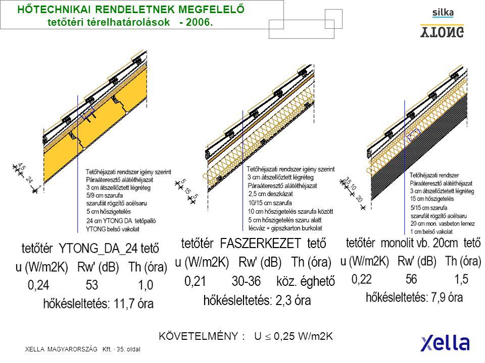 XELLA MAGYARORSZÁG Kft. · 34. oldal HŐTECHNIKAI RENDELETNEK MEGFELELŐ pincefödémek - 2006. KÖVETELMÉNY : U  0,50 W/m2K