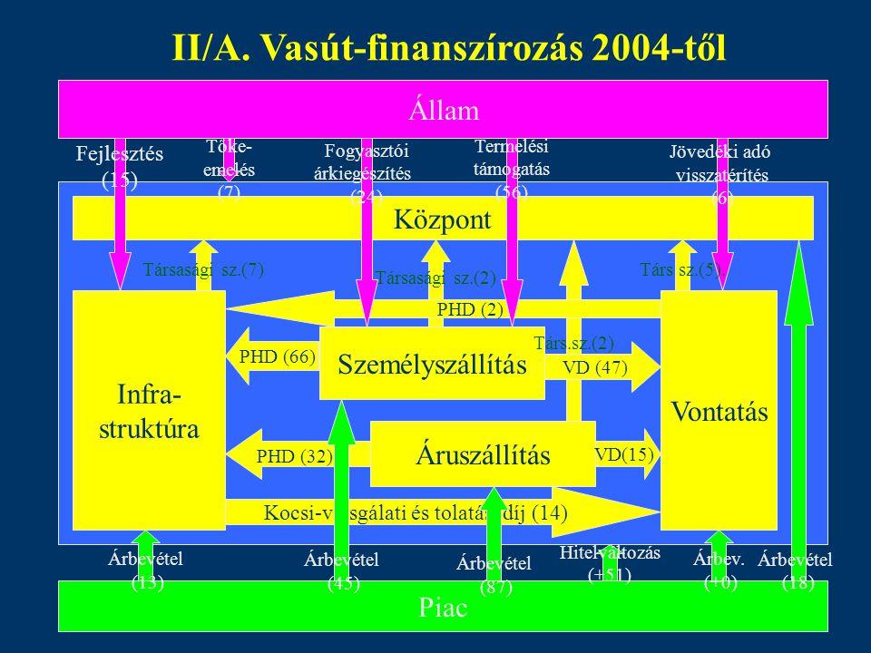 Állam Infra- struktúra Vontatás Piac Személyszállítás Áruszállítás Központ Infra- struktúra Vontatás Személyszállítás Áruszállítás Társasági sz.(7) PH