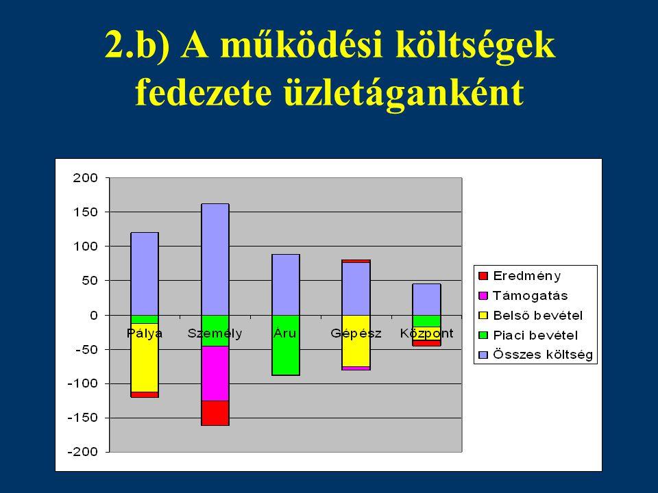 2.b) A működési költségek fedezete üzletáganként