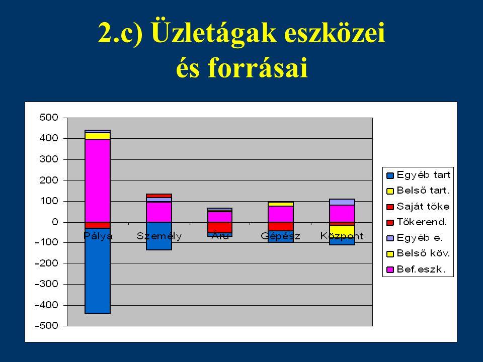 2.c) Üzletágak eszközei és forrásai