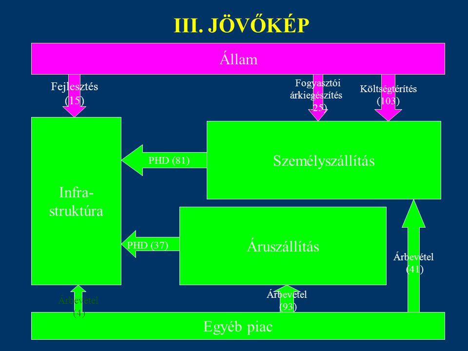 Állam Egyéb piac Infra- struktúra Személyszállítás Áruszállítás PHD (81) PHD (37) Árbevétel (4) Fejlesztés (15) Árbevétel (41) Árbevétel (93) Fogyaszt