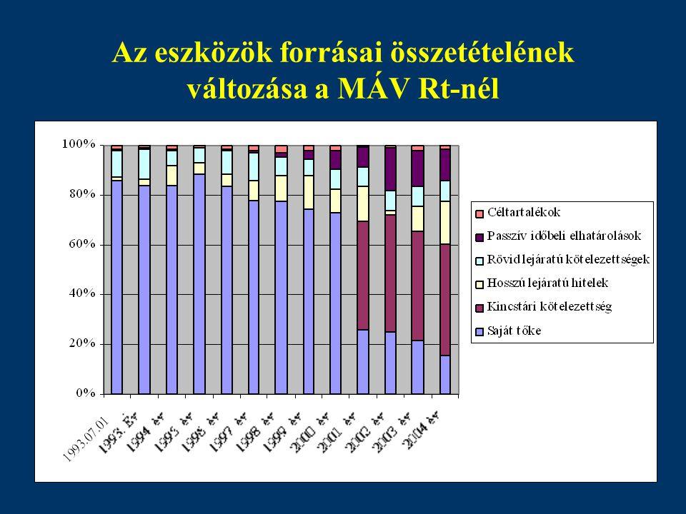 Az eszközök forrásai összetételének változása a MÁV Rt-nél