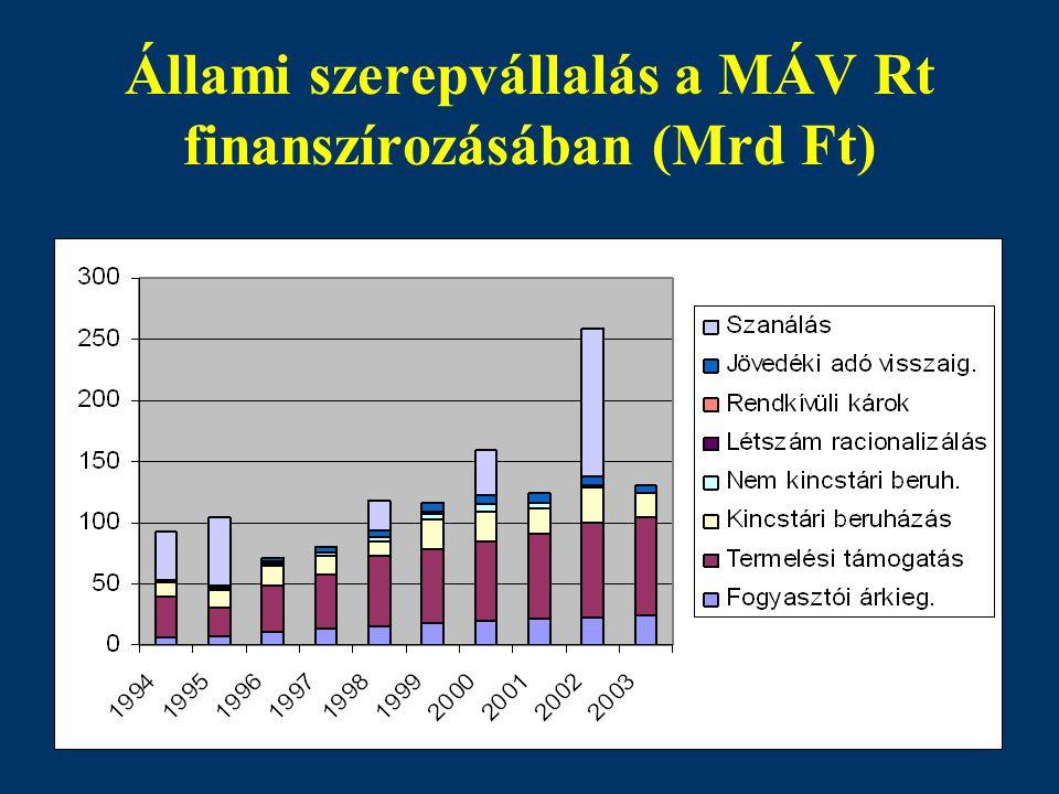 Állami szerepvállalás a MÁV Rt finanszírozásában (Mrd Ft)