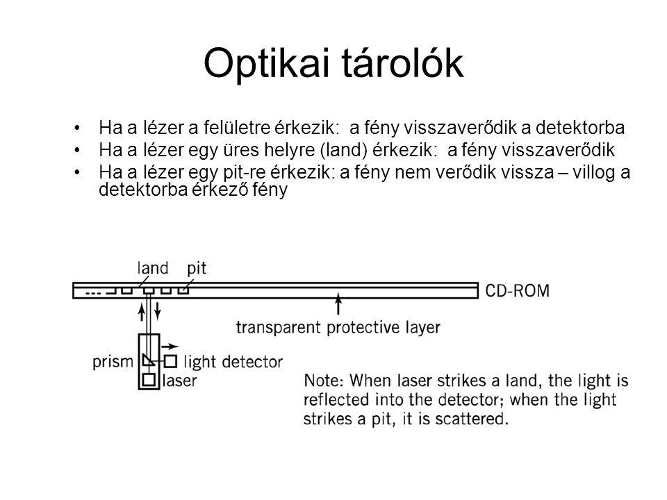 Optikai tárolók Ha a lézer a felületre érkezik: a fény visszaverődik a detektorba Ha a lézer egy üres helyre (land) érkezik: a fény visszaverődik Ha a lézer egy pit-re érkezik: a fény nem verődik vissza – villog a detektorba érkező fény