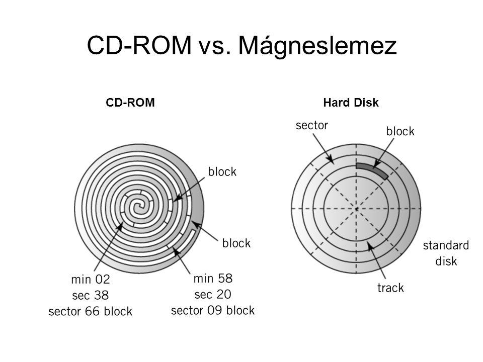 CD-ROM vs. Mágneslemez CD-ROMHard Disk
