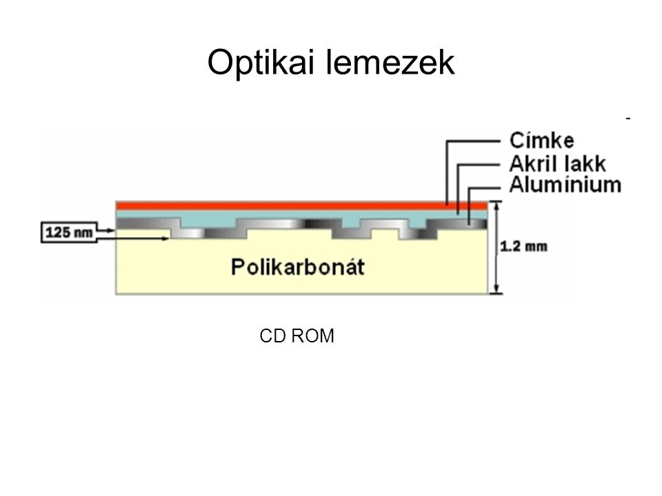 Optikai lemezek CD ROM
