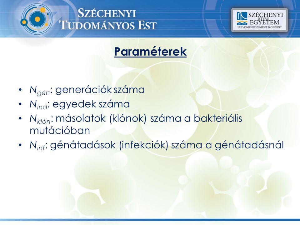 Paraméterek N gen : generációk száma N ind : egyedek száma N klón : másolatok (klónok) száma a bakteriális mutációban N inf : génátadások (infekciók)