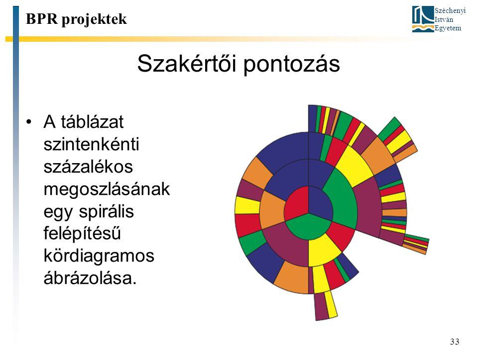 Széchenyi István Egyetem 33 Szakértői pontozás A táblázat szintenkénti százalékos megoszlásának egy spirális felépítésű kördiagramos ábrázolása. BPR p