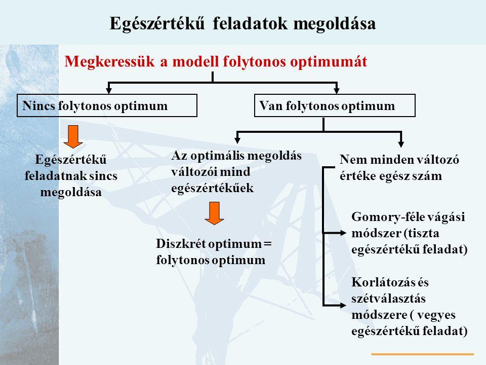 Egészértékű feladatok megoldása Nincs folytonos optimum Egészértékű feladatnak sincs megoldása Van folytonos optimum Az optimális megoldás változói mi