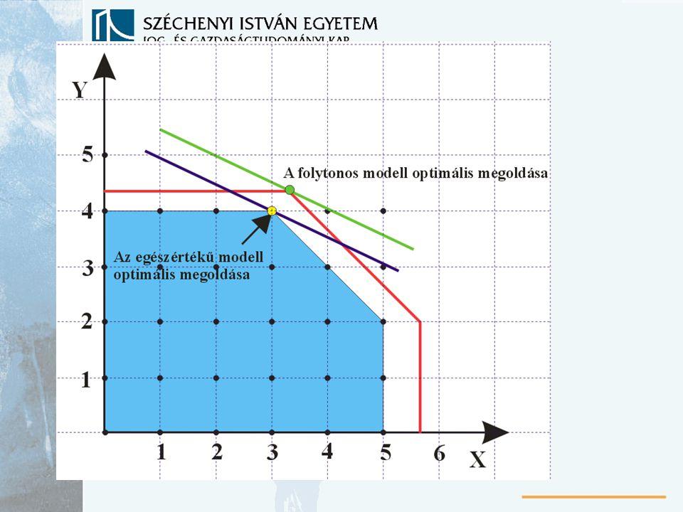 Beruházási probléma Kapacitások bővítésére rendelkezésre álló pénzösszeg: p k db különböző beruházási változat (alternatíva) Beruházási változatok megvalósításának költsége: r (k komponensű vektor) y beruházások megvalósulása (komponensei 1-0) x az üzem tevékenységi vektora c T a tevékenység árbevétele g (y) erőforrás kapacitásának növekménye