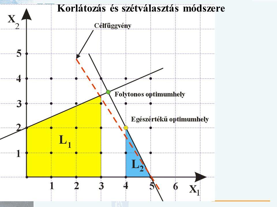 Hozzárendelési feladat A lineáris programozási feladatoknak azon speciális típusát nevezzük hozzárendelési feladatnak, amikor minden egyes erőforrást (pl.