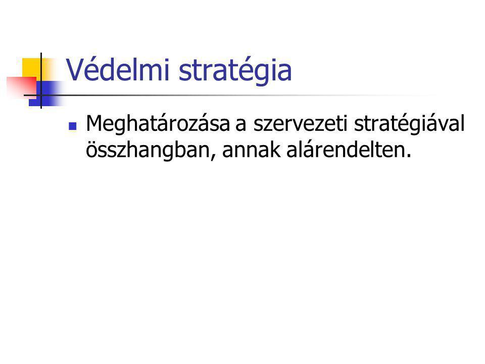 Védelmi stratégia Meghatározása a szervezeti stratégiával összhangban, annak alárendelten.