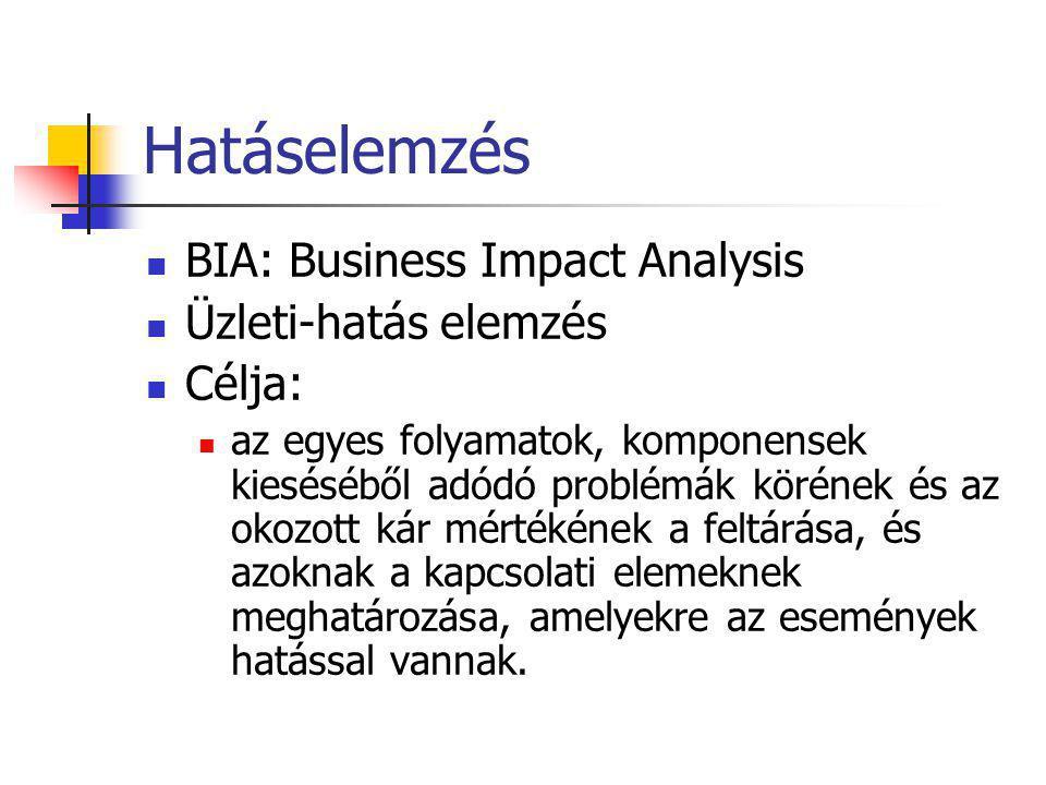 Hatáselemzés BIA: Business Impact Analysis Üzleti-hatás elemzés Célja: az egyes folyamatok, komponensek kieséséből adódó problémák körének és az okozo