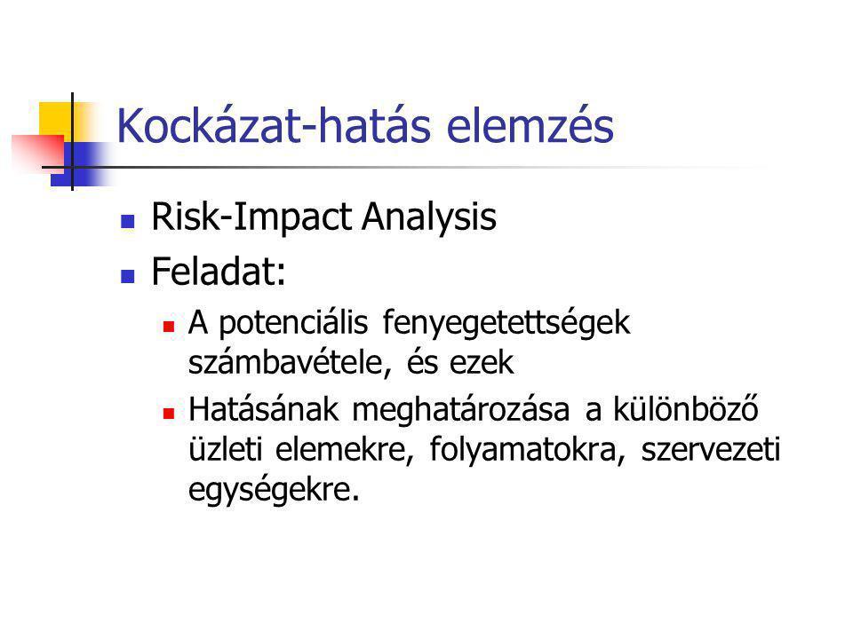 Kockázat-hatás elemzés Risk-Impact Analysis Feladat: A potenciális fenyegetettségek számbavétele, és ezek Hatásának meghatározása a különböző üzleti e