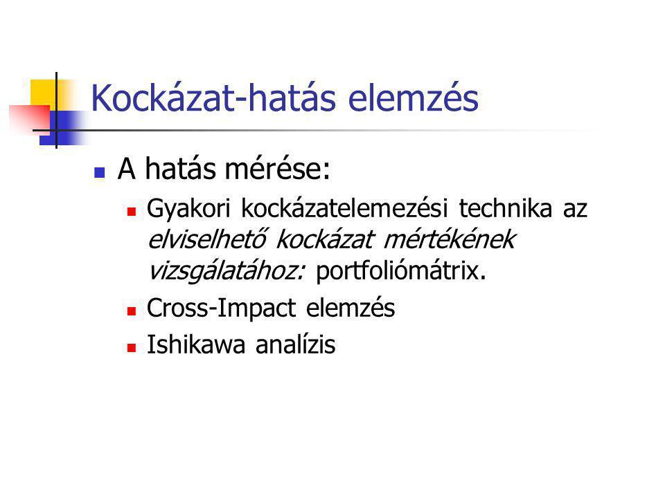 Kockázat-hatás elemzés A hatás mérése: Gyakori kockázatelemezési technika az elviselhető kockázat mértékének vizsgálatához: portfoliómátrix. Cross-Imp