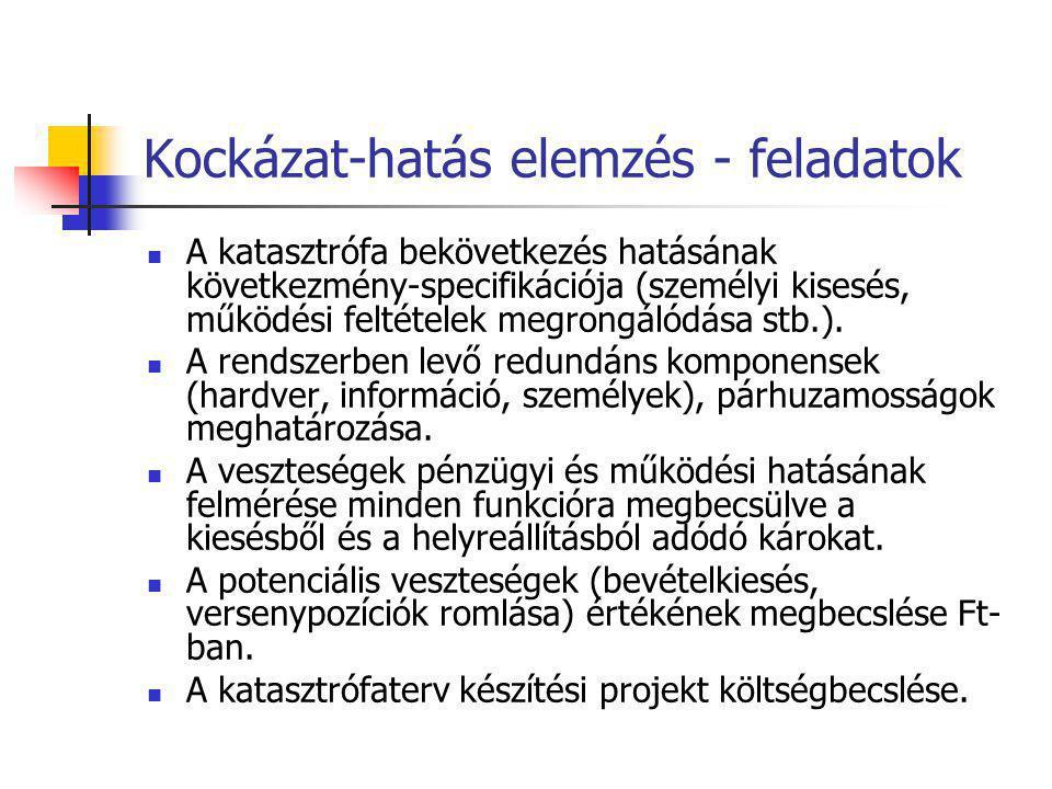 Kockázat-hatás elemzés - feladatok A katasztrófa bekövetkezés hatásának következmény-specifikációja (személyi kisesés, működési feltételek megrongálód
