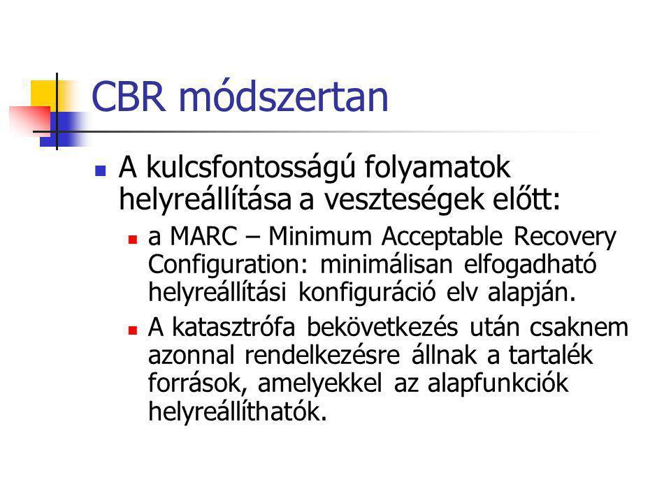CBR módszertan A kulcsfontosságú folyamatok helyreállítása a veszteségek előtt: a MARC – Minimum Acceptable Recovery Configuration: minimálisan elfoga