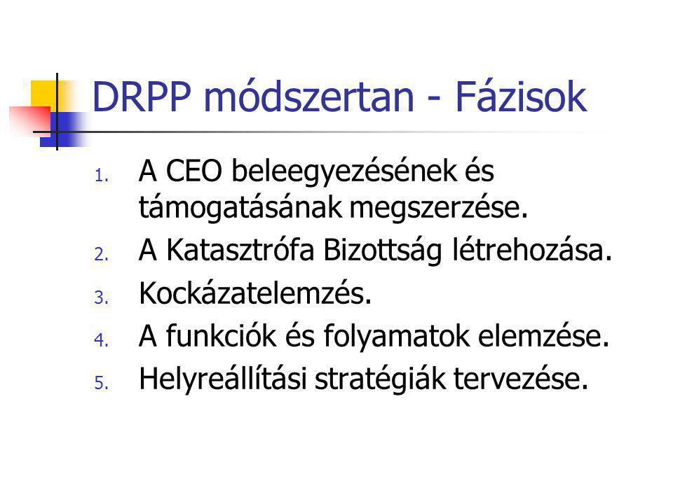 DRPP módszertan - Fázisok 1. A CEO beleegyezésének és támogatásának megszerzése. 2. A Katasztrófa Bizottság létrehozása. 3. Kockázatelemzés. 4. A funk