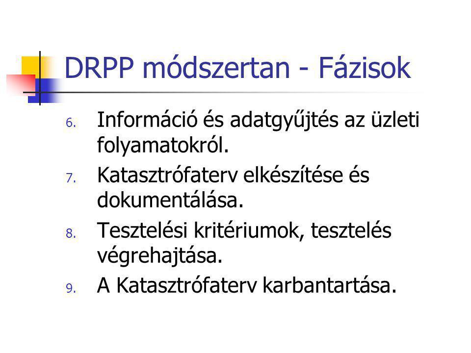 DRPP módszertan - Fázisok 6. Információ és adatgyűjtés az üzleti folyamatokról. 7. Katasztrófaterv elkészítése és dokumentálása. 8. Tesztelési kritéri