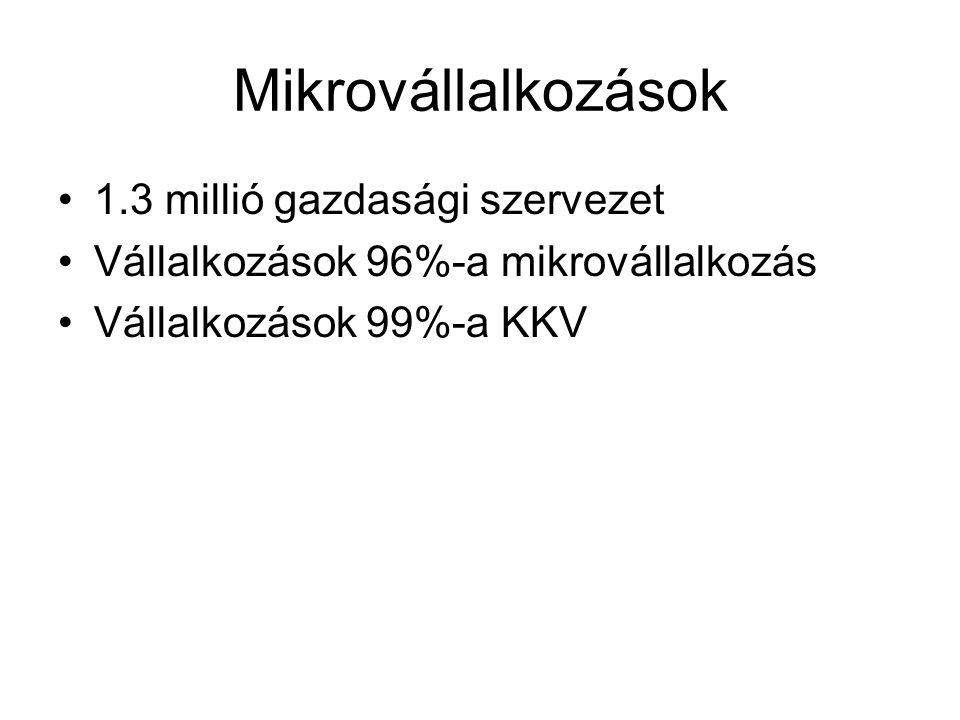 Mikrovállalkozások 1.3 millió gazdasági szervezet Vállalkozások 96%-a mikrovállalkozás Vállalkozások 99%-a KKV