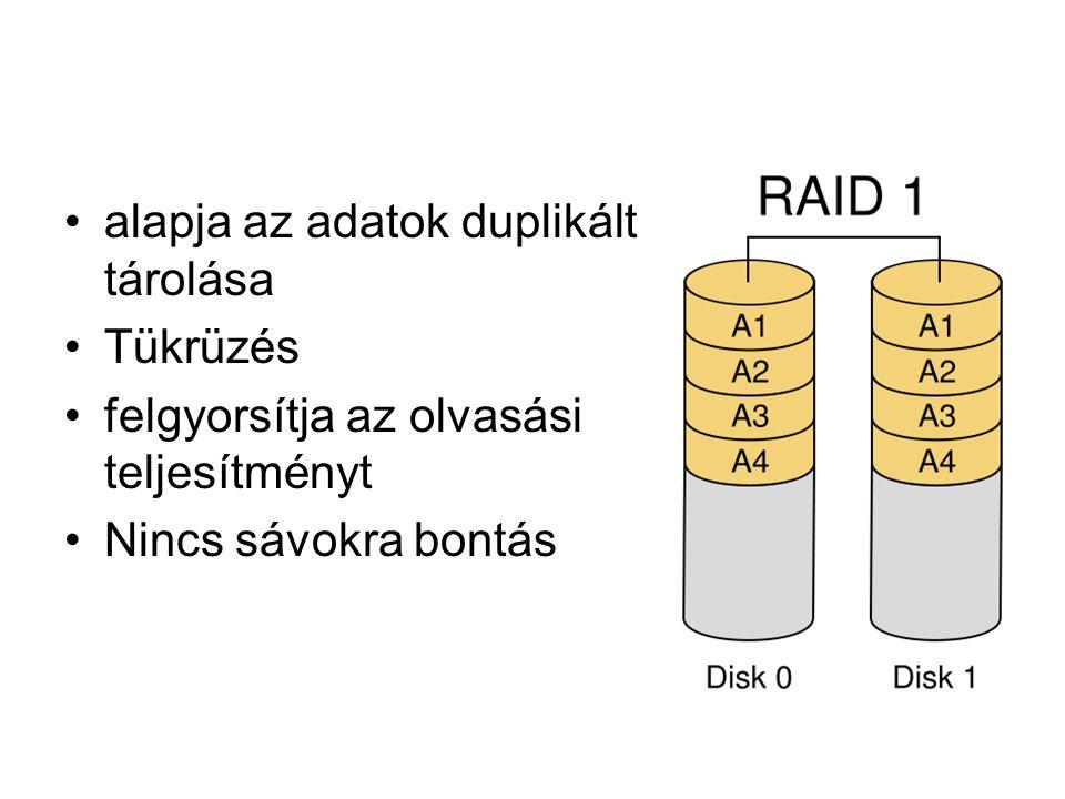 alapja az adatok duplikált tárolása Tükrüzés felgyorsítja az olvasási teljesítményt Nincs sávokra bontás