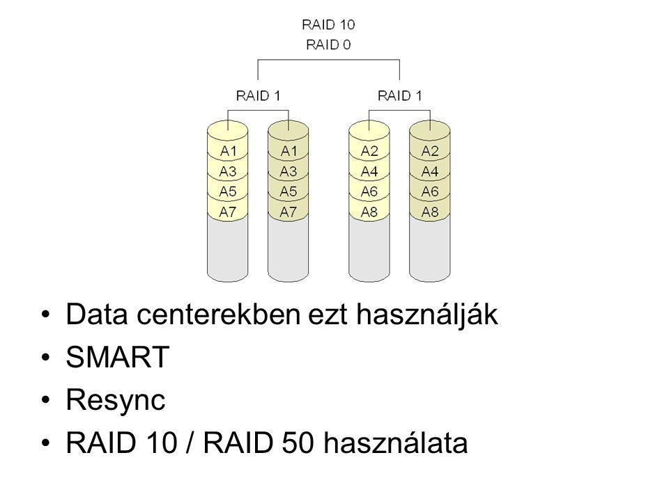 Data centerekben ezt használják SMART Resync RAID 10 / RAID 50 használata