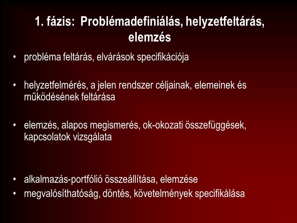 1. fázis: Problémadefiniálás, helyzetfeltárás, elemzés probléma feltárás, elvárások specifikációja helyzetfelmérés, a jelen rendszer céljainak, elemei