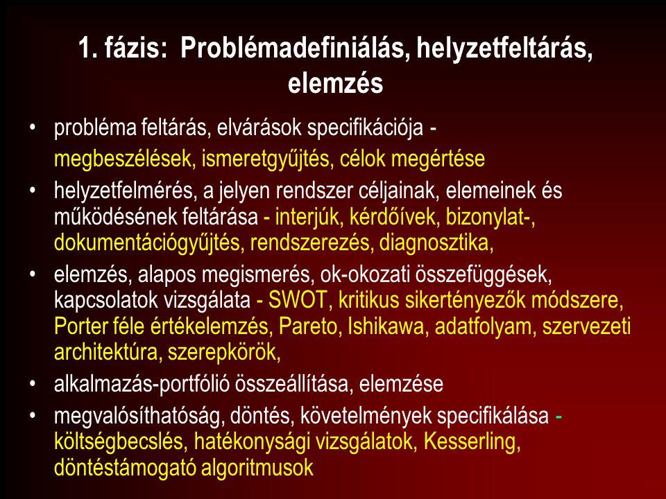 1. fázis: Problémadefiniálás, helyzetfeltárás, elemzés probléma feltárás, elvárások specifikációja - megbeszélések, ismeretgyűjtés, célok megértése he
