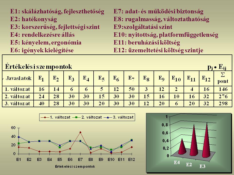 E1: skálázhatóság, fejleszthetőség E2: hatékonyság E3: korszerűség, fejlettségi szint E4: rendelkezésre állás E5: kényelem, ergonómia E6: igények kiel