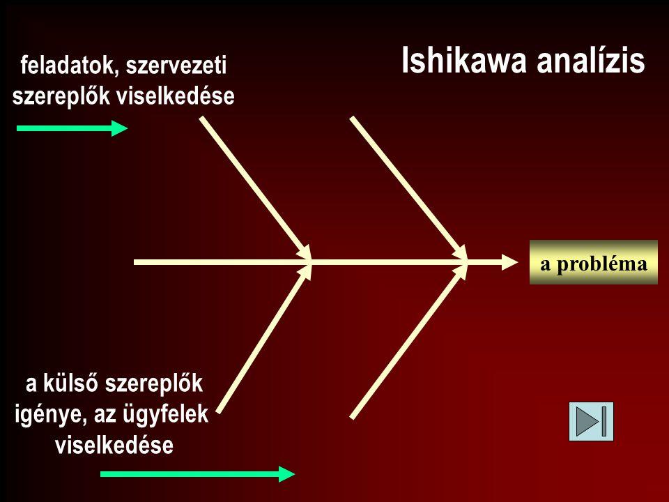 Ishikawa analízis a probléma a külső szereplők igénye, az ügyfelek viselkedése feladatok, szervezeti szereplők viselkedése