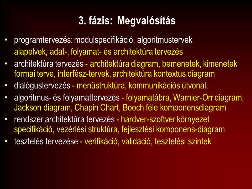 3. fázis: Megvalósítás programtervezés: modulspecifikáció, algoritmustervek alapelvek, adat-, folyamat- és architektúra tervezés architektúra tervezés