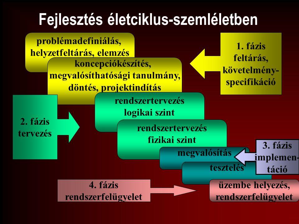 Fejlesztés életciklus-szemléletben problémadefiniálás, helyzetfeltárás, elemzés koncepciókészítés, megvalósíthatósági tanulmány, döntés, projektindítá
