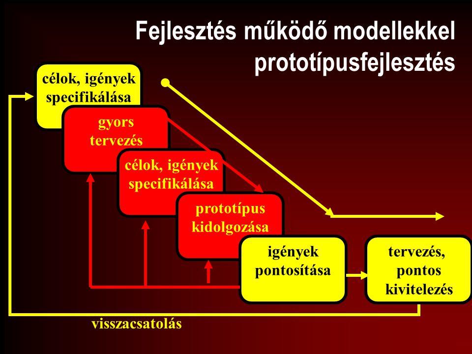 Fejlesztés működő modellekkel prototípusfejlesztés célok, igények specifikálása gyors tervezés célok, igények specifikálása prototípus kidolgozása igé