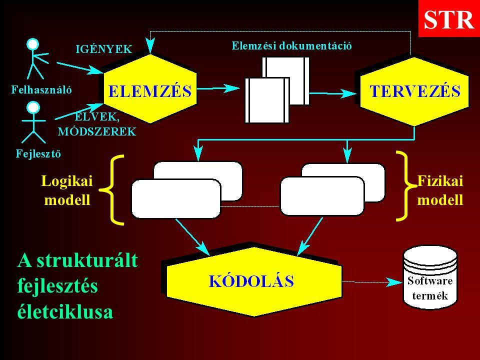 A strukturált fejlesztés életciklusa STR Logikai modell Fizikai modell