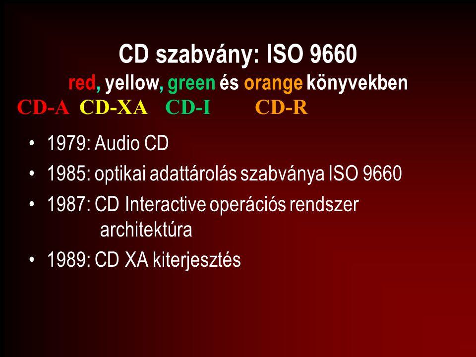 CD szabvány: ISO 9660 red, yellow, green és orange könyvekben 1979: Audio CD 1985: optikai adattárolás szabványa ISO 9660 1987: CD Interactive operáci