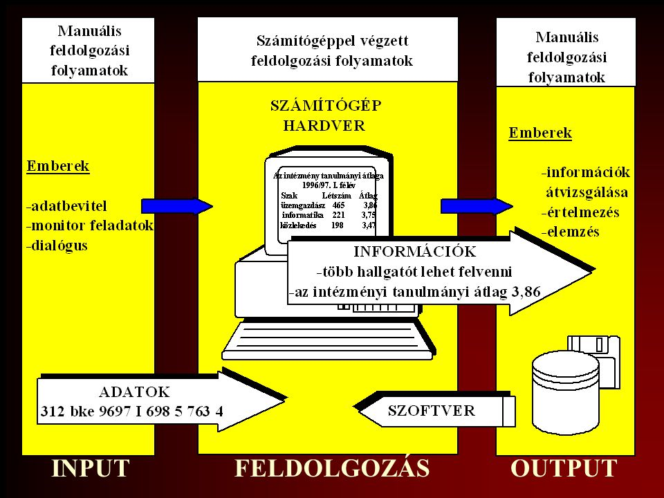 Az információfeldolgozás fázisai input fázis: adatgyűjtés, -előkészítés,, -bevitel, - ellenőrzés (érvényesség, összefüggés-, konzisztencia-, teljességvizsgálat), átalakítás, tárolás, felügyelet feldolgozási fázis: adatmanipuláció, információ- előállítás output fázis: megjelenítés, tárolás, biztonsági mentés