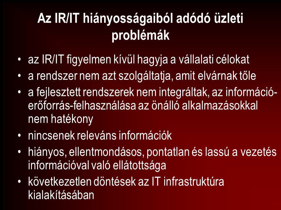 Az IR/IT hiányosságaiból adódó üzleti problémák az IR/IT figyelmen kívül hagyja a vállalati célokat a rendszer nem azt szolgáltatja, amit elvárnak től