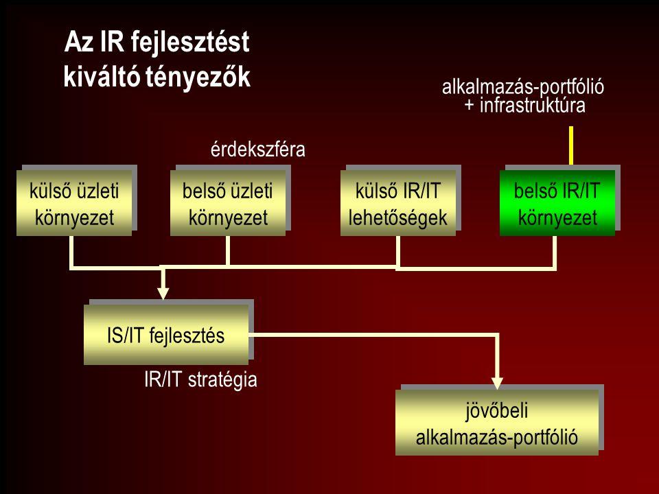 Az IR fejlesztést kiváltó tényezők érdekszféra IS/IT fejlesztés külső üzleti környezet külső üzleti környezet belső üzleti környezet belső üzleti körn